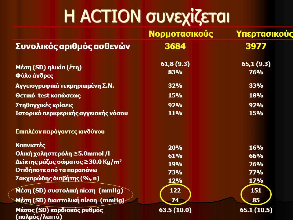 H ACTION συνεχίζεται ΝορμοτασικούςΥπερτασικούς Συνολικός αριθμός ασθενών Μέση (SD) ηλικία (έτη) Φύλο άνδρες 3684 61,8 (9.3) 83% 3977 65,1 (9.3) 76% Αγ