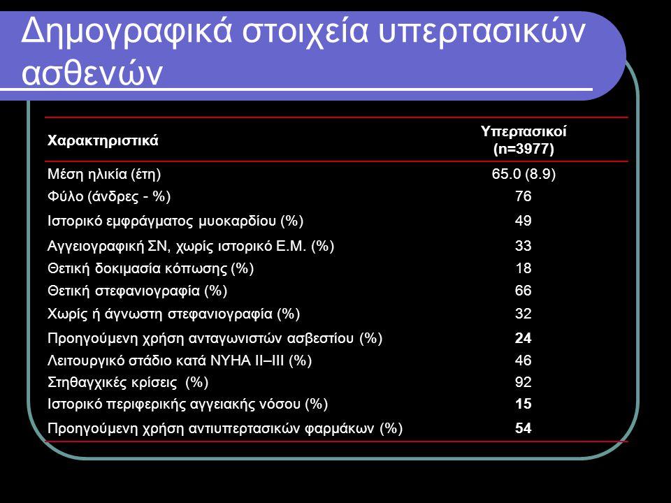 Δημογραφικά στοιχεία υπερτασικών ασθενών Χαρακτηριστικά Υπερτασικοί (n=3977) Μέση ηλικία (έτη)65.0 (8.9) Φύλο (άνδρες - %)76 Ιστορικό εμφράγματος μυοκ