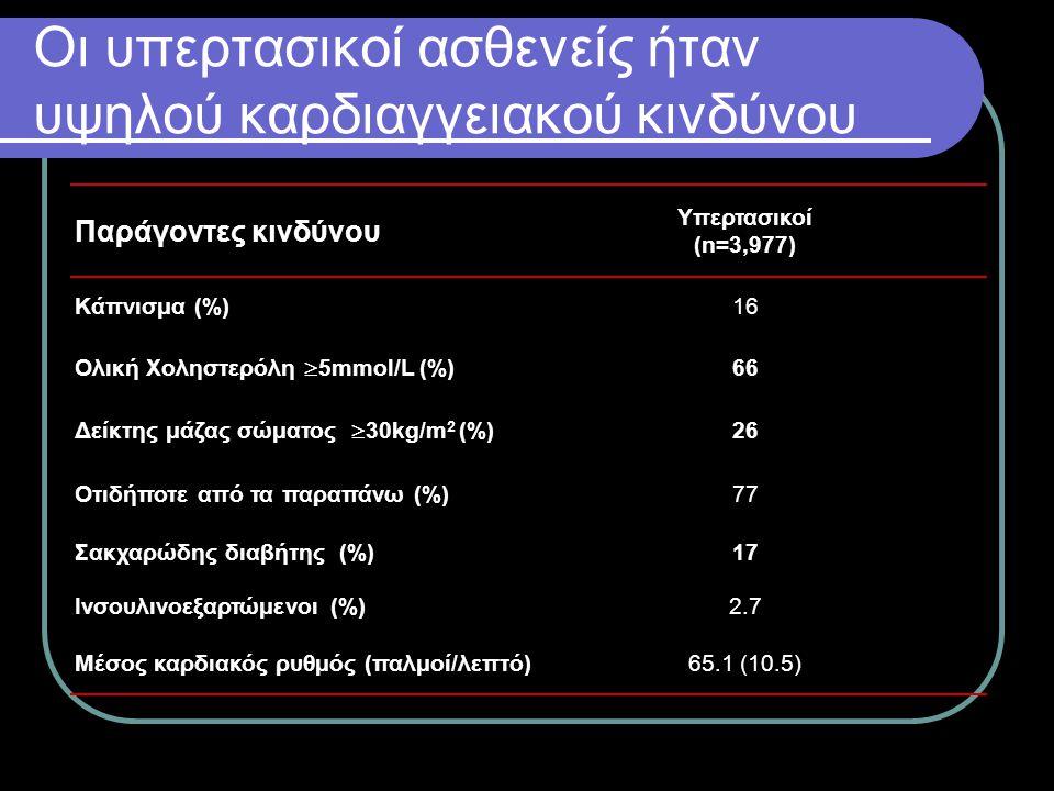 Οι υπερτασικοί ασθενείς ήταν υψηλού καρδιαγγειακού κινδύνου Παράγοντες κινδύνου Υπερτασικοί (n=3,977) Κάπνισμα (%)16 Ολική Χοληστερόλη  5mmol/L (%) 6