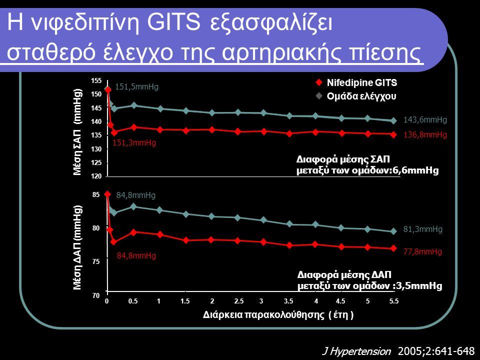 Η νιφεδιπίνη GITS εξασφαλίζει σταθερό έλεγχο της αρτηριακής πίεσης 85 80 75 70 151,5mmHg 77,8mmHg 81,3mmHg 84,8mmHg 143,6mmHg 136,8mmHg Διαφορά μέσης