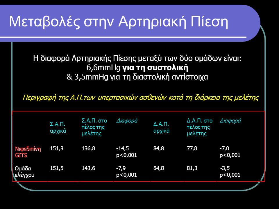 Μεταβολές στην Αρτηριακή Πίεση Η διαφορά Αρτηριακής Πίεσης μεταξύ των δύο ομάδων είναι: 6,6mmHg για τη συστολική & 3,5mmHg για τη διαστολική αντίστοιχ
