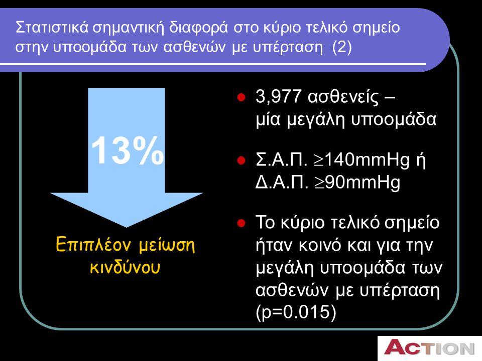 Σημαντική μείωση σε όλα τα τελικά σημεία για την ομάδα των υπερτασικών 0.60.811.21.4 Υπέρ νιφεδιπίνης GITS Υπέρ ομάδας ελέγχου Κλινικά συμβάματα (n) Μεταβολή (%) Hazard ratio (95% CI) Τελικό σημείο Nifedipine GITS Ομάδα ελέγχου Πρωτογενές τελικό σημείο αποτελεσματικότητα 439500  13 Πρωτογενές τελικό σημείο ασφάλειας317345  8 Οποιοδήποτε καρδιαγγειακό επεισόδιο376450  17 Θάνατος οποιοδήποτε καρδιαγγειακό επεισόδιο ή επεμβατική πράξη 768846  10 Οποιοδήποτε αγγειακό επεισόδιο ή επεμβατική πράξη 546610  11
