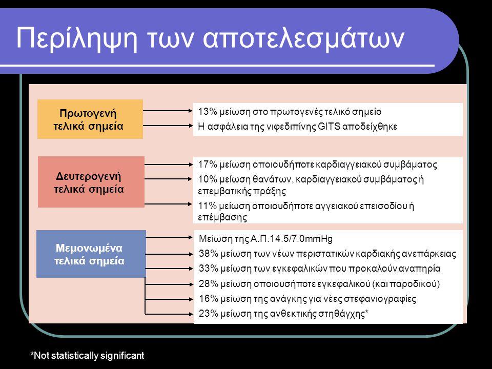 Περίληψη των αποτελεσμάτων *Not statistically significant Μεμονωμένα τελικά σημεία 13% μείωση στο πρωτογενές τελικό σημείο Η ασφάλεια της νιφεδιπίνης