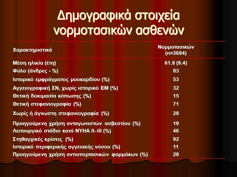 Επιπλέον παράγοντες κινδύνου στους νορμοτασικούς ασθενείς Παράγοντες κινδύνου Nορμοτασικοί (n=3,684) Κάπνισμα (%)20 Ολική Χοληστερόλη  200 mg/dl (%) 61 Δείκτης μάζας σώματος  30 kg/m 2 (%) 19 Οτιδήποτε από τα παραπάνω (%)73 Σακχαρώδης διαβήτης (%)12 Ινσουλινοεξαρτώμενοι (%)2 Μέση καρδιακή συχνότητα (bpm)63.5