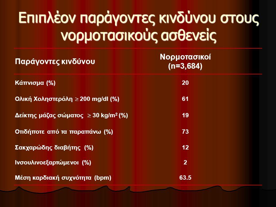 Επιπλέον παράγοντες κινδύνου στους νορμοτασικούς ασθενείς Παράγοντες κινδύνου Nορμοτασικοί (n=3,684) Κάπνισμα (%)20 Ολική Χοληστερόλη  200 mg/dl (%)