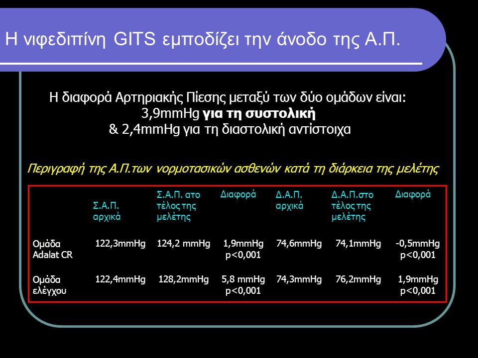 Η νιφεδιπίνη GITS εμποδίζει την άνοδο της Α.Π. Περιγραφή της Α.Π.των νορμοτασικών ασθενών κατά τη διάρκεια της μελέτης Σ.Α.Π. αρχικά Σ.Α.Π. ατο τέλος