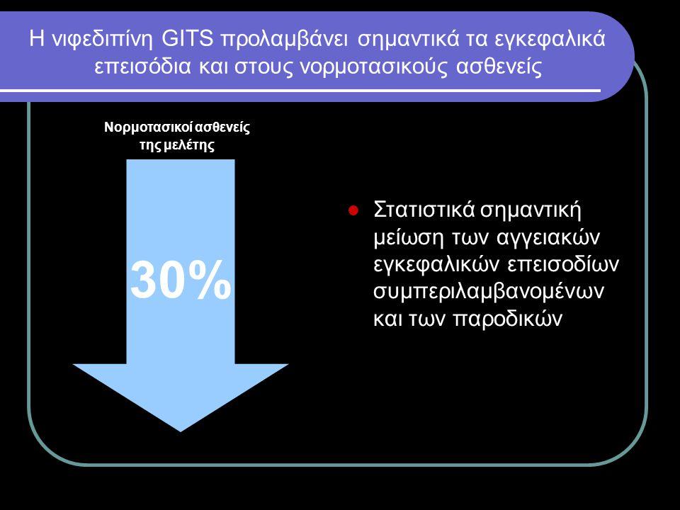 Μακροπρόθεσμα κλινικά οφέλη από τη χορήγηση νιφεδιπίνης GITS σε νορμoτασικούς ασθενείς με χρόνια σταθερή στηθάγχη Μείωση κατά 30% οποιουδήποτε εγκεφαλικού επεισοδίου Μείωση κατά 32% της ανάγκης για νέες αορτοστεφανιαίες παρακάμψεις με τοποθέτηση μοσχεύματος (CABG) Μείωση κατά 21% της ανάγκης για νέες στεφανιογραφίες