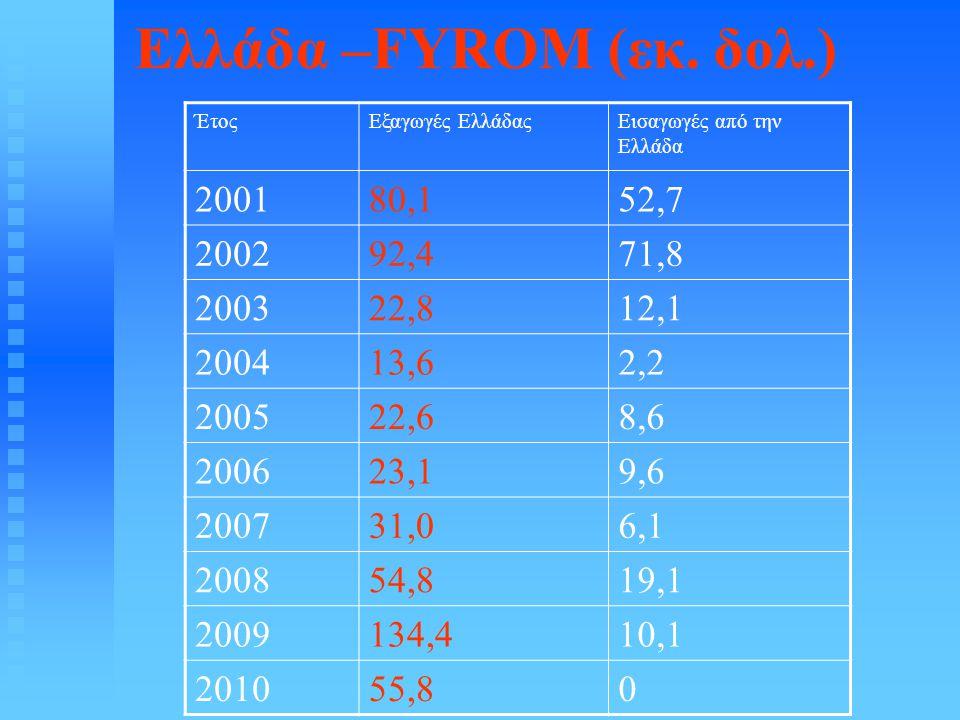 Ελλάδα –FYROM (εκ. δολ.) ΈτοςΕξαγωγές ΕλλάδαςΕισαγωγές από την Ελλάδα 200180,152,7 200292,471,8 200322,812,1 200413,62,2 200522,68,6 200623,19,6 20073