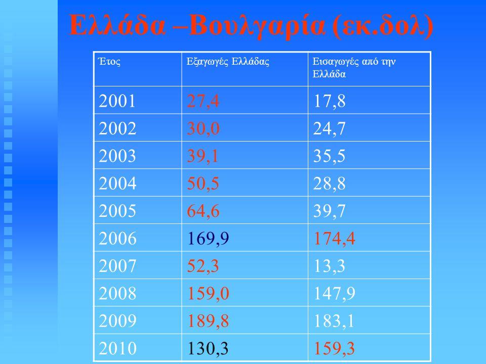 Ελλάδα –Βουλγαρία (εκ.δολ) ΈτοςΕξαγωγές ΕλλάδαςΕισαγωγές από την Ελλάδα 200127,417,8 200230,024,7 200339,135,5 200450,528,8 200564,639,7 2006169,9174,