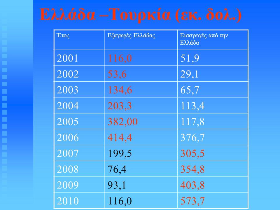 Ελλάδα –Τουρκία (εκ. δολ.) ΈτοςΕξαγωγές ΕλλάδαςΕισαγωγές από την Ελλάδα 2001116,051,9 200253,629,1 2003134,665,7 2004203,3113,4 2005382,00117,8 200641