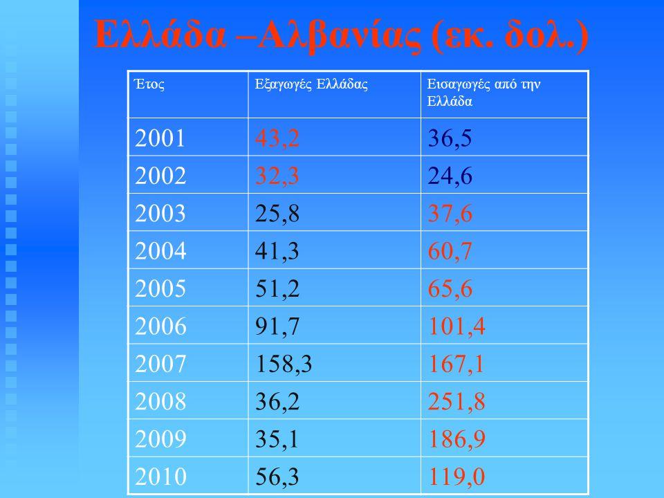 Ελλάδα –Αλβανίας (εκ. δολ.) ΈτοςΕξαγωγές ΕλλάδαςΕισαγωγές από την Ελλάδα 200143,236,5 200232,324,6 200325,837,6 200441,360,7 200551,265,6 200691,7101,