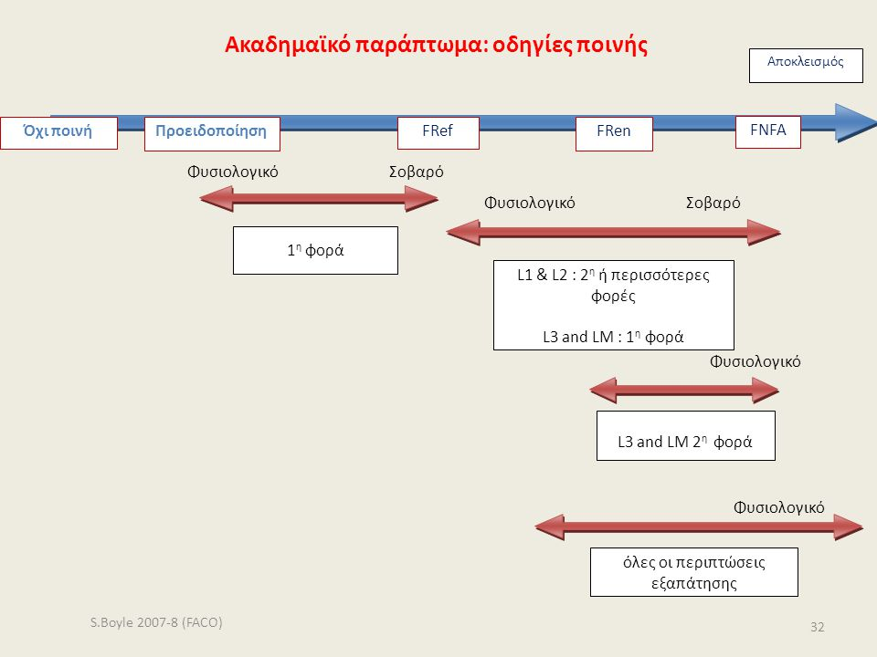 Αποκλεισμός All cases of cheating Φυσιολογικό Σοβαρό Φυσιολογικό S.Boyle 2007-8 (FACO) 32 Όχι ποινήFRef 1 η φορά L3 and LM 2 η φορά L1 & L2 : 2 η ή πε