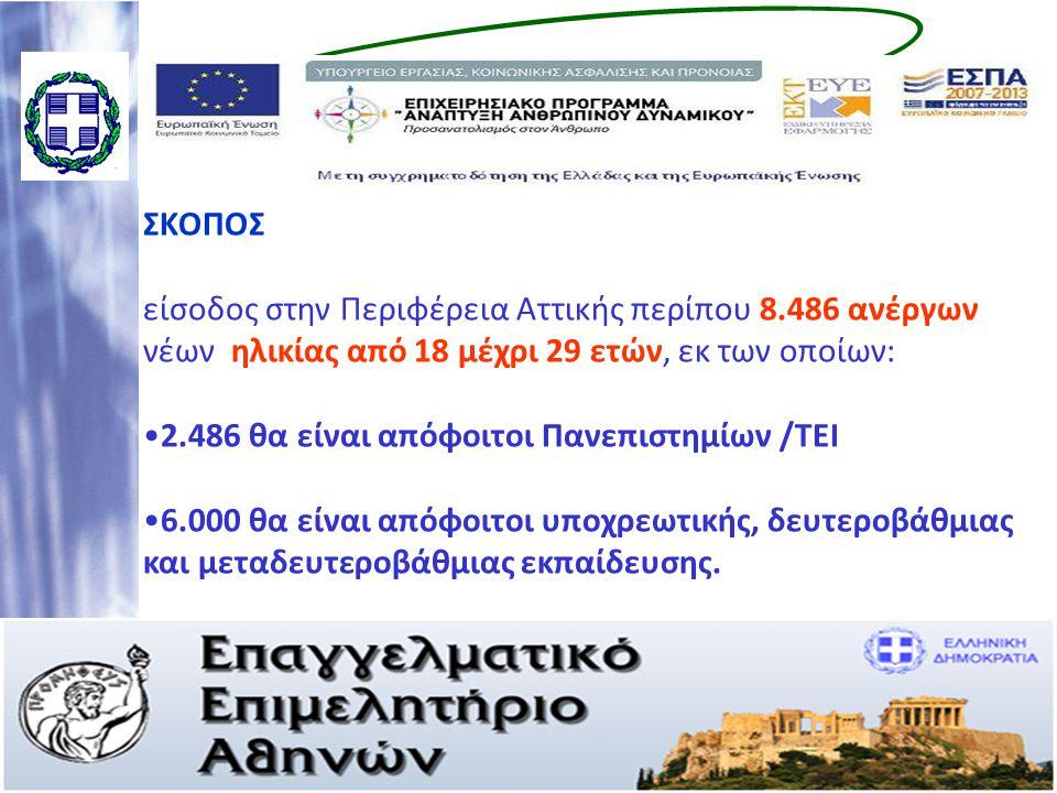 ΣΚΟΠΟΣ είσοδος στην Περιφέρεια Αττικής περίπου 8.486 ανέργων νέων ηλικίας από 18 μέχρι 29 ετών, εκ των οποίων: •2.486 θα είναι απόφοιτοι Πανεπιστημίων