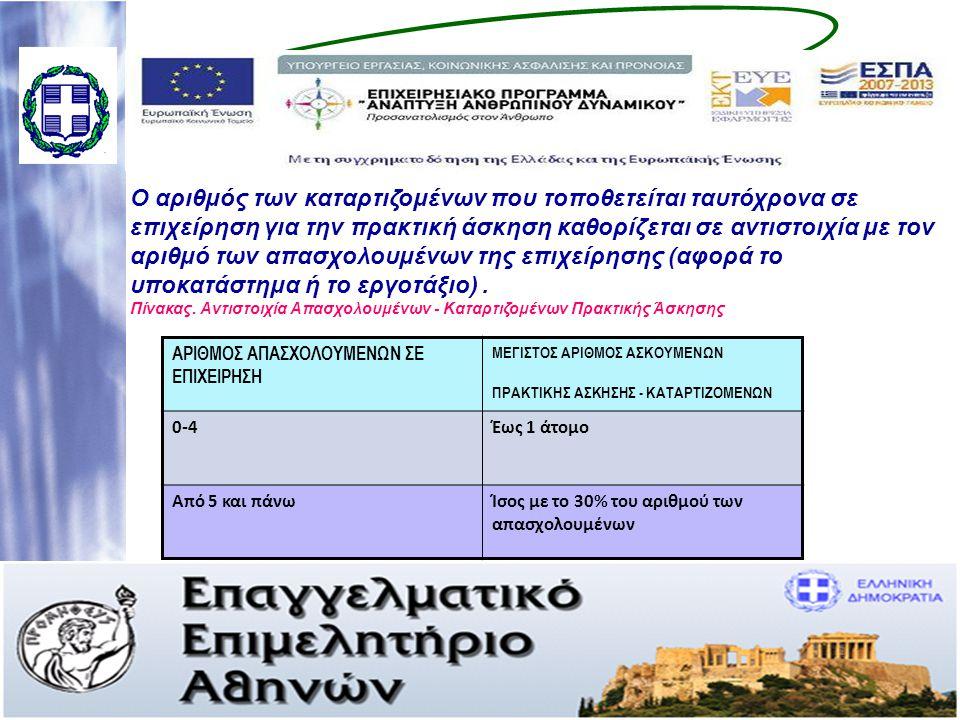Η επιταγή εισόδου στην αγορά εργασίας αφορά : •Λήψη υπηρεσιών κατάρτισης (θεωρία και πρακτική) και συμβουλευτικής καθοδήγησης και υποστήριξης, των ανέργων οικονομικής αξίας 1.100€ Το ποσό αυτό θα ανέλθει στα 1400€, στην περίπτωση μετατροπής της πρακτικής άσκησης του καταρτιζόμενου, σε σύμβαση εργασίας, της οποίας η διάρκεια δεν θα είναι μικρότερη των έξι (6) μηνών.