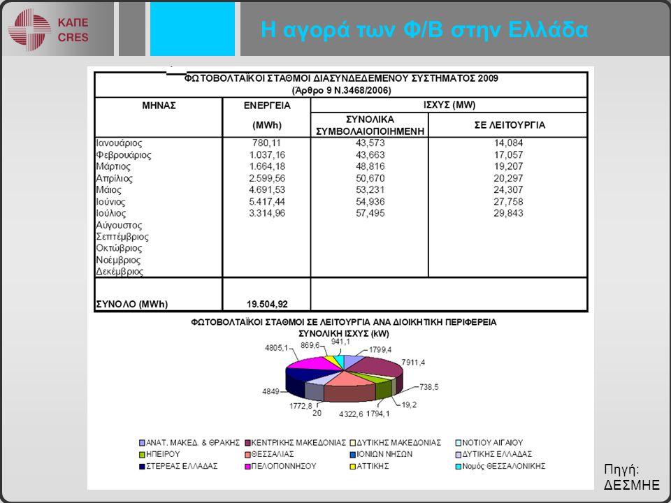 Η αγορά των Φ/Β στην Ελλάδα Πηγή: ΔΕΣΜΗΕ