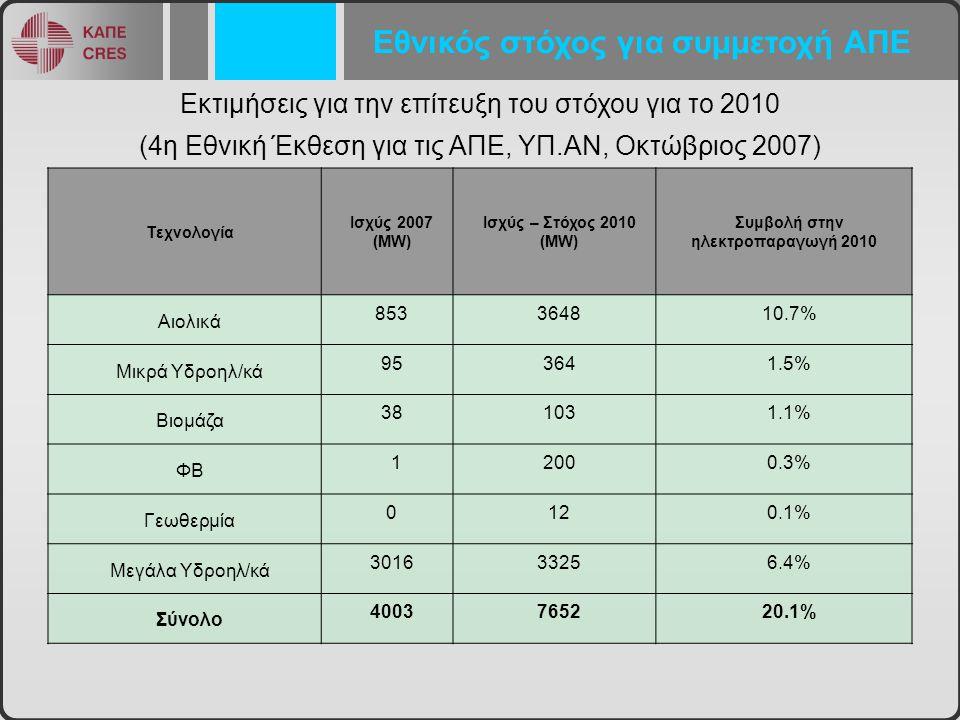 Εκτιμήσεις για την επίτευξη του στόχου για το 2010 (4η Εθνική Έκθεση για τις ΑΠΕ, ΥΠ.ΑΝ, Οκτώβριος 2007) Τεχνολογία Ισχύς 2007 (MW) Ισχύς – Στόχος 2010 (MW) Συμβολή στην ηλεκτροπαραγωγή 2010 Αιολικά 853364810.7% Μικρά Υδροηλ/κά 953641.5% Βιομάζα 381031.1% ΦΒ 12000.3% Γεωθερμία 0120.1% Μεγάλα Υδροηλ/κά 301633256.4% Σύνολο 4003765220.1% Εθνικός στόχος για συμμετοχή ΑΠΕ