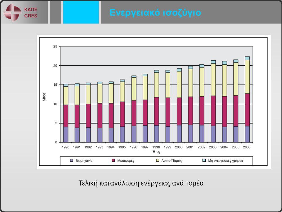 Ενεργειακό ισοζύγιο Τελική κατανάλωση ενέργειας ανά τομέα