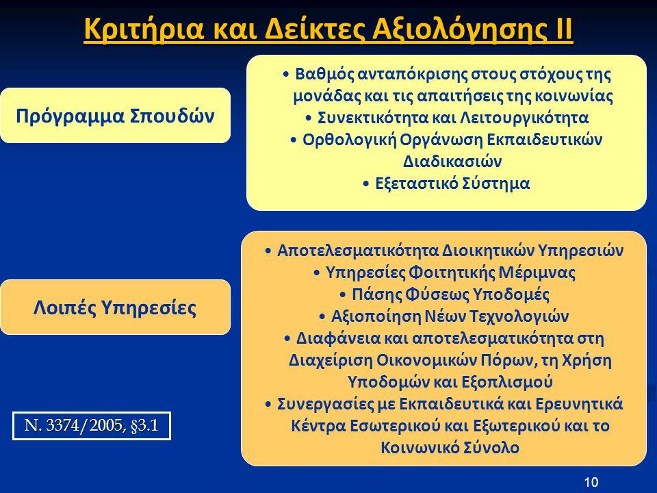 Πρόγραμμα Σπουδών Λοιπές Υπηρεσίες •Βαθμός ανταπόκρισης στους στόχους της μονάδας και τις απαιτήσεις της κοινωνίας •Συνεκτικότητα και Λειτουργικότητα