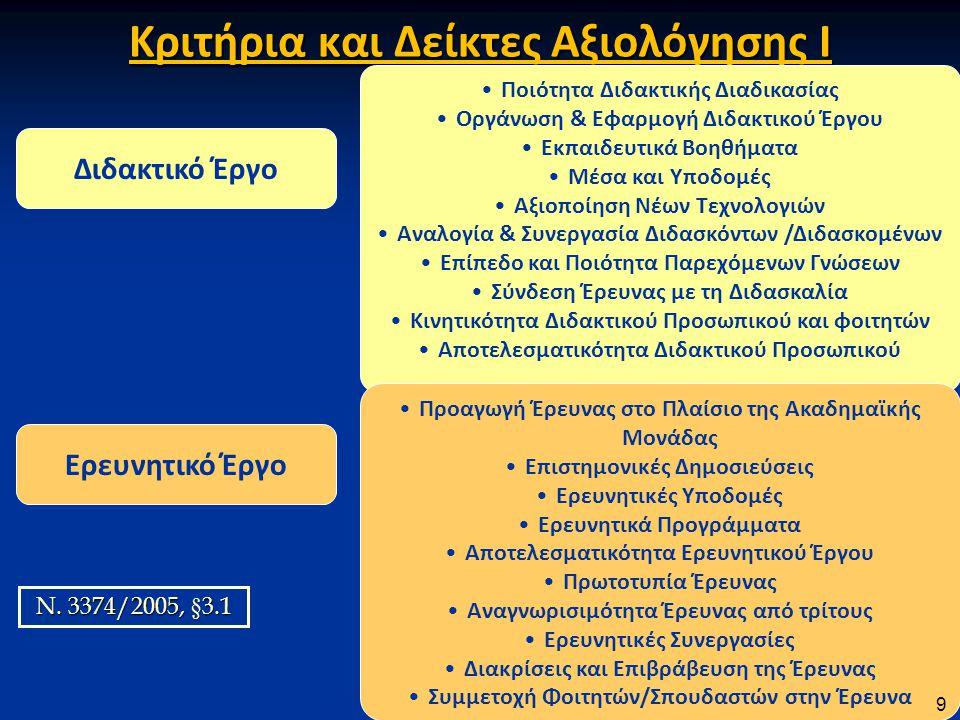 Κριτήρια και Δείκτες Αξιολόγησης Ι Διδακτικό Έργο Ερευνητικό Έργο •Ποιότητα Διδακτικής Διαδικασίας •Οργάνωση & Εφαρμογή Διδακτικού Έργου •Εκπαιδευτικά