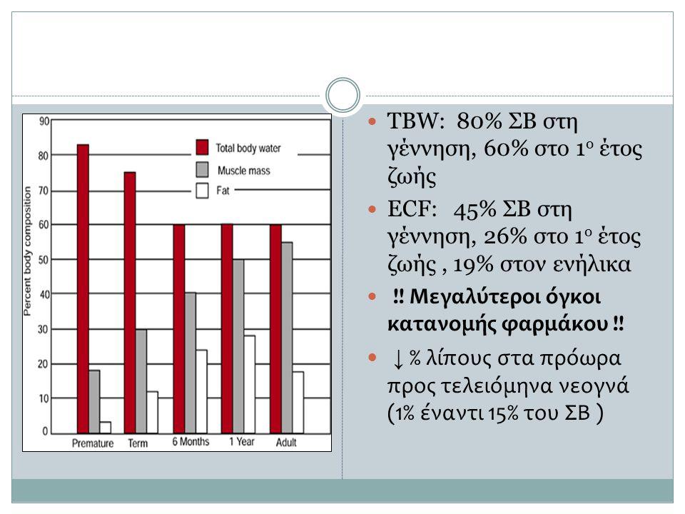  ΤΒW: 80% ΣΒ στη γέννηση, 60% στο 1 ο έτος ζωής  ECF: 45% ΣΒ στη γέννηση, 26% στο 1 ο έτος ζωής, 19% στον ενήλικα  !! Μεγαλύτεροι όγκοι κατανομής φ
