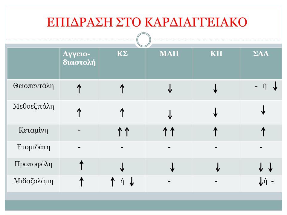 EΠΙΔΡΑΣΗ ΣΤΟ ΚΑΡΔΙΑΓΓΕΙΑΚΟ Αγγειο- διαστολή ΚΣΜΑΠΚΠΣΑΑ Θειοπεντάλη- ή Μεθοεξιτάλη Κεταμίνη- Ετομιδάτη----- Προποφόλη Μιδαζολάμηή-- ή -