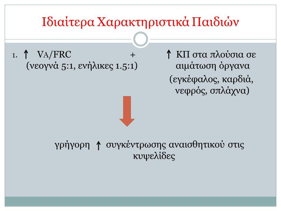 Ιδιαίτερα Χαρακτηριστικά Παιδιών 1. V A /FRC + ΚΠ στα πλούσια σε (νεογνά 5:1, ενήλικες 1.5:1) αιμάτωση όργανα (εγκέφαλος, καρδιά, νεφρός, σπλάχνα) γρή