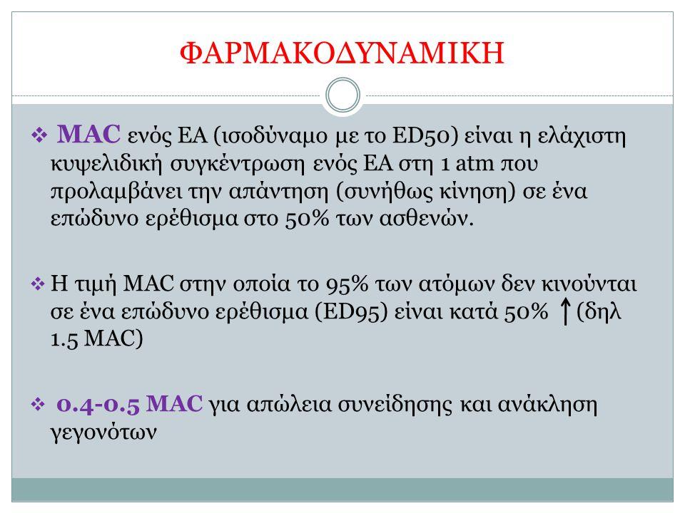 ΦΑΡΜΑΚΟΔΥΝΑΜΙΚΗ  MAC ενός ΕΑ (ισοδύναμο με το ED50) είναι η ελάχιστη κυψελιδική συγκέντρωση ενός ΕΑ στη 1 atm που προλαμβάνει την απάντηση (συνήθως κ