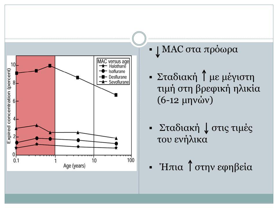  MAC στα πρόωρα  Σταδιακή με μέγιστη τιμή στη βρεφική ηλικία (6-12 μηνών)  Σταδιακή στις τιμές του ενήλικα  Ήπια στην εφηβεία