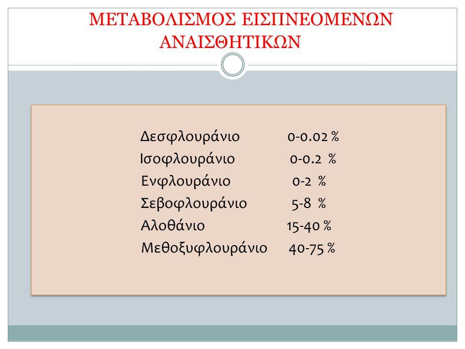 METAΒΟΛΙΣΜΟΣ ΕΙΣΠΝΕΟΜΕΝΩΝ ΑΝΑΙΣΘΗΤΙΚΩΝ Δεσφλουράνιο 0-0.02 % Ισοφλουράνιο 0-0.2 % Ενφλουράνιο 0-2 % Σεβοφλουράνιο 5-8 % Αλοθάνιο 15-40 % Μεθοξυφλουράν
