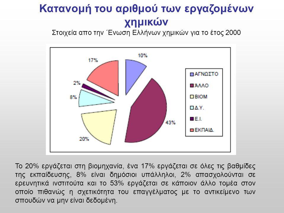 Κατανομή του αριθμού των εργαζομένων χημικών Στοιχεία απο την ΄Ενωση Ελλήνων χημικών για το έτος 2000 Το 20% εργάζεται στη βιομηχανία, ένα 17% εργάζετ