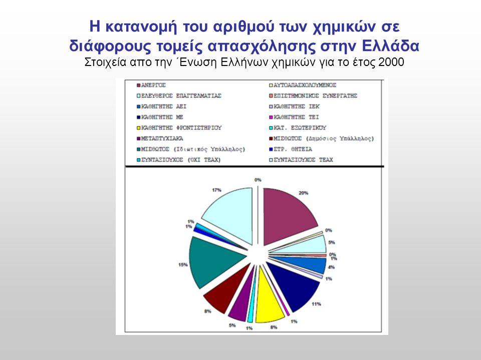 Η κατανομή του αριθμού των χημικών σε διάφορους τομείς απασχόλησης στην Ελλάδα Στοιχεία απο την ΄Ενωση Ελλήνων χημικών για το έτος 2000