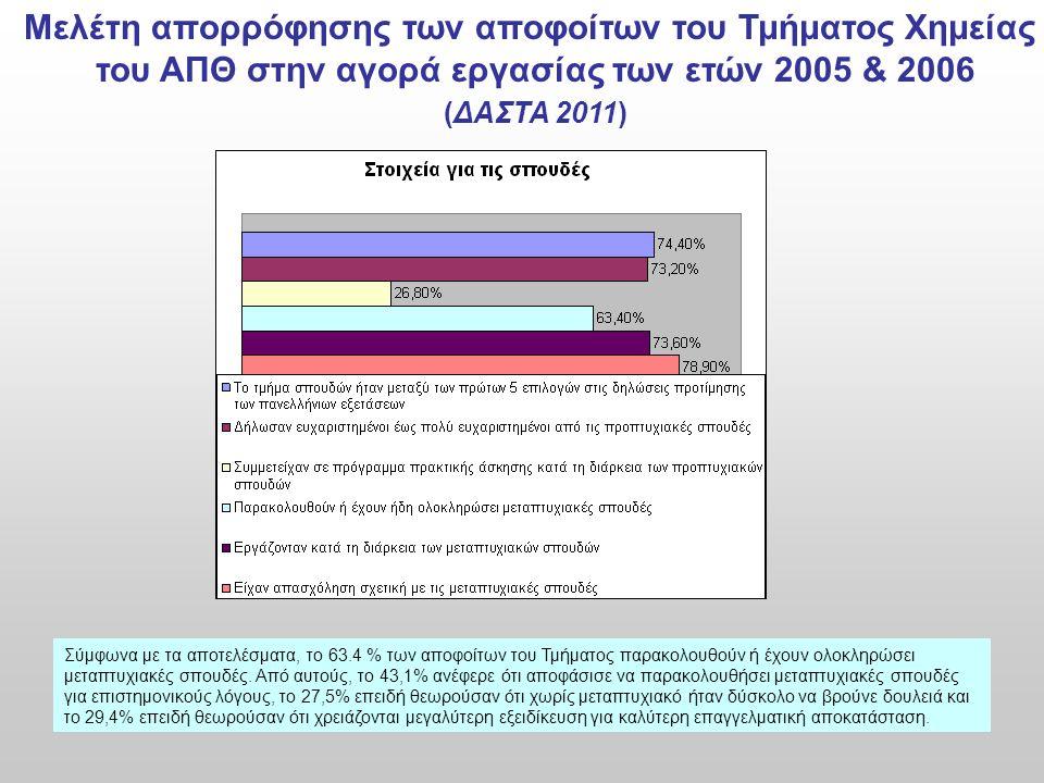 Μελέτη απορρόφησης των αποφοίτων του Τμήματος Χημείας του ΑΠΘ στην αγορά εργασίας των ετών 2005 & 2006 (ΔΑΣΤΑ 2011) Σύμφωνα με τα αποτελέσματα, το 63.