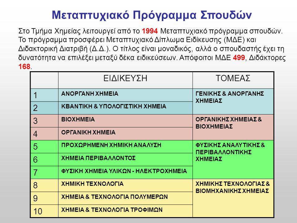 Συμμετοχή του Τμήματος Χημείας σε Διατμηματικά Διαπανεπιστημιακά Προγράμματα Σπουδών  Διδακτική της Χημείας και Νέες Εκπαιδευτικές Τεχνολογίες Συνεργαζόμενα Τμήματα: Xημείας Αθηνών, Θεσ/νικης  Οργανική Σύνθεση και Εφαρμογές στη Χημική Βιομηχανία Συνεργαζόμενα Τμήματα: Xημείας Αθηνών, Θεσ/νικης, Πατρών, Κρήτης, Ιωαννίνων και Γεωπονικού Αθηνών.