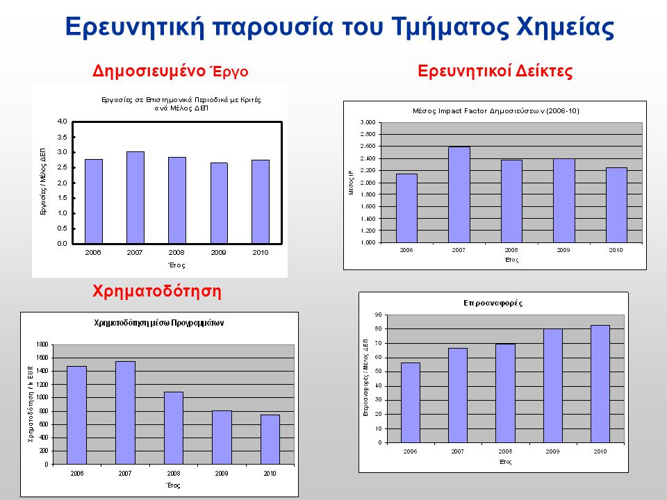 Τομείς απασχόλησης των αποφοίτων του Τμήματος Χημείας Δημόσιος Τομέας •ΓΧΚ •Εκπαίδευση (Μέση εκπαίδευση, ΑΕΙ, ΤΕΙ) •Ερευνητικά Ινστιτούτα (ΕΘΙΑΓΕ, ΕΚΕΤΑ, ΙΤΧΗΔ) •Δήμοι, τομείς Υπουργείων Ιδιωτικός Τομέας •Επιστημονική υποστήριξη Διασφάλιση ποιότητας - ποιοτικός έλεγχος •Μελέτες διασφάλισης υγιεινής & ποιότητας τροφίμων.