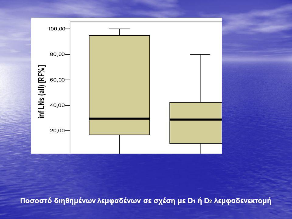 Ποσοστό διηθημένων λεμφαδένων σε σχέση με D 1 ή D 2 λεμφαδενεκτομή