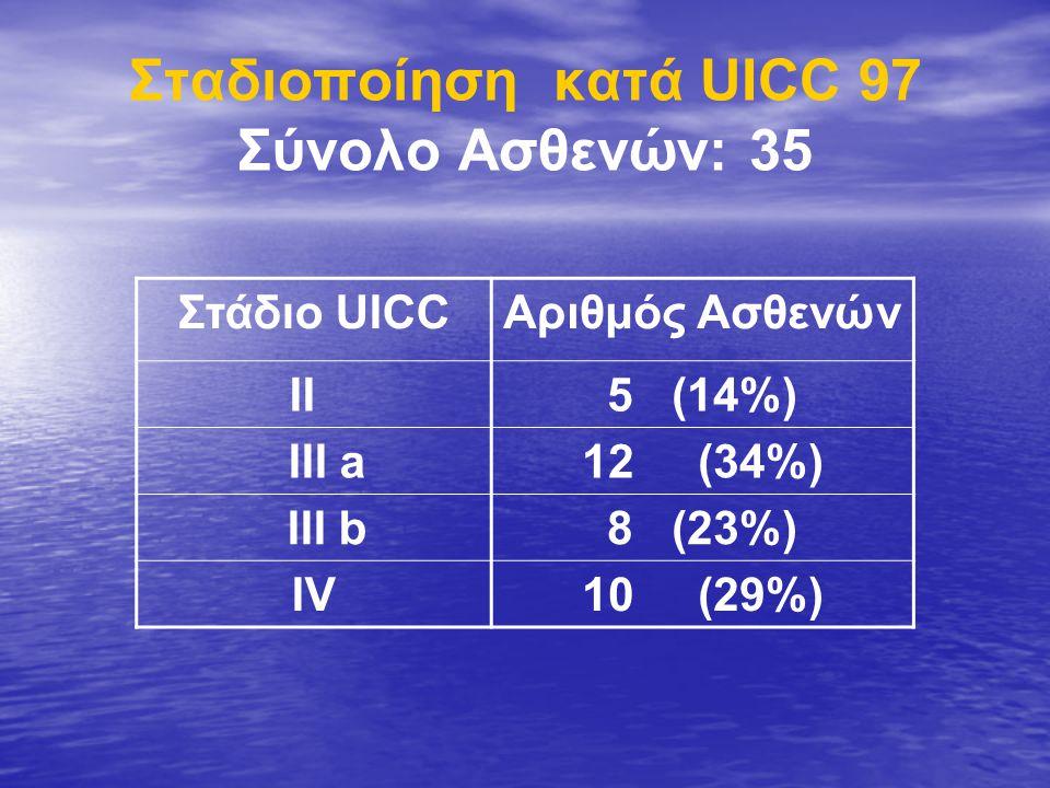 Σταδιοποίηση κατά UICC 97 Σύνολο Ασθενών: 35 Στάδιο UICCΑριθμός Ασθενών ΙΙ5 (14%) III a12 (34%) III b8 (23%) ΙVΙV10 (29%)