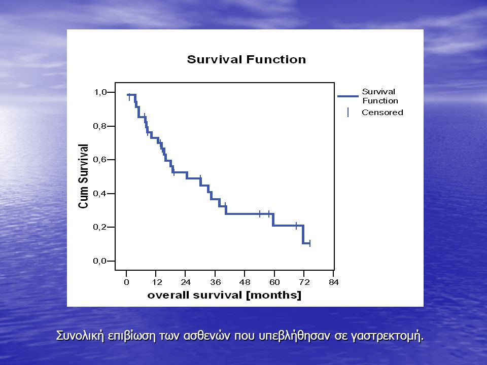 Συνολική επιβίωση των ασθενών που υπεβλήθησαν σε γαστρεκτομή.