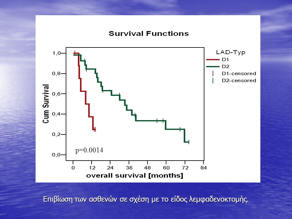 P = 0.0003 Επιβίωση των ασθενών σε σχέση με το είδος λεμφαδενοκτομής. p=0.0014