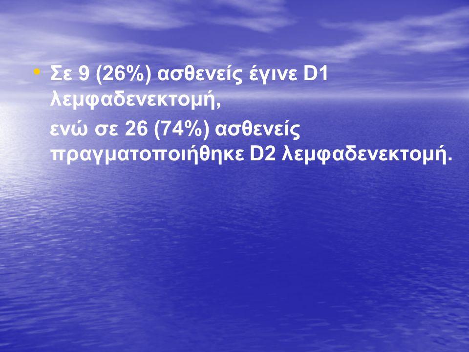 • • Σε 9 (26%) ασθενείς έγινε D1 λεμφαδενεκτομή, ενώ σε 26 (74%) ασθενείς πραγματοποιήθηκε D2 λεμφαδενεκτομή.