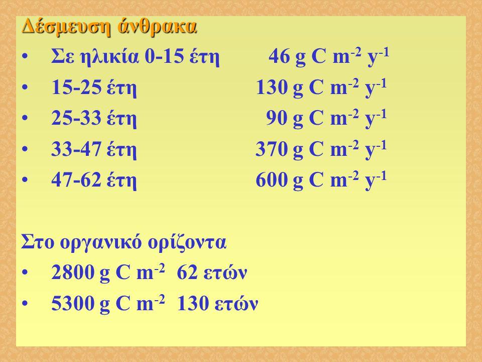 Δέσμευση άνθρακα •Σε ηλικία 0-15 έτη 46 g C m -2 y -1 •15-25 έτη 130 g C m -2 y -1 •25-33 έτη 90 g C m -2 y -1 •33-47 έτη 370 g C m -2 y -1 •47-62 έτη