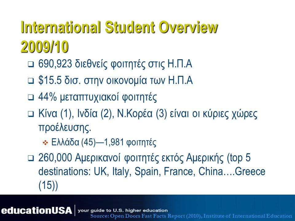 International Student Overview 2009/10  690,923 διεθνείς φοιτητές στις Η.Π.Α  $15.5 δισ. στην οικονομία των Η.Π.Α  44% μεταπτυχιακοί φοιτητές  Κίν