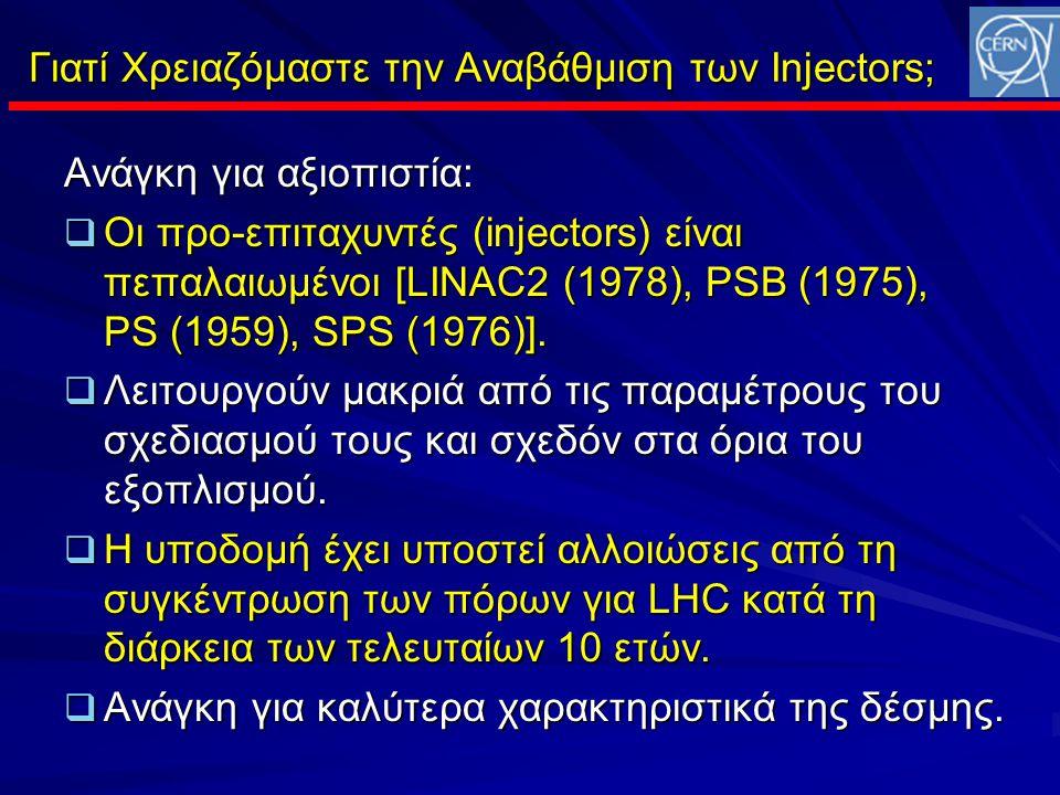 Γιατί Χρειαζόμαστε την Αναβάθμιση των Injectors; Ανάγκη για αξιοπιστία:  Οι προ-επιταχυντές (injectors) είναι πεπαλαιωμένοι [LINAC2 (1978), PSB (1975), PS (1959), SPS (1976)].