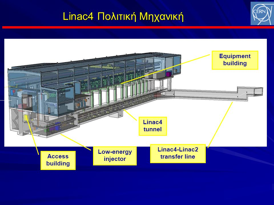 Linac4 Πολιτική Μηχανική Linac4 tunnel Linac4-Linac2 transfer line Equipment building Access building Low-energy injector ground level