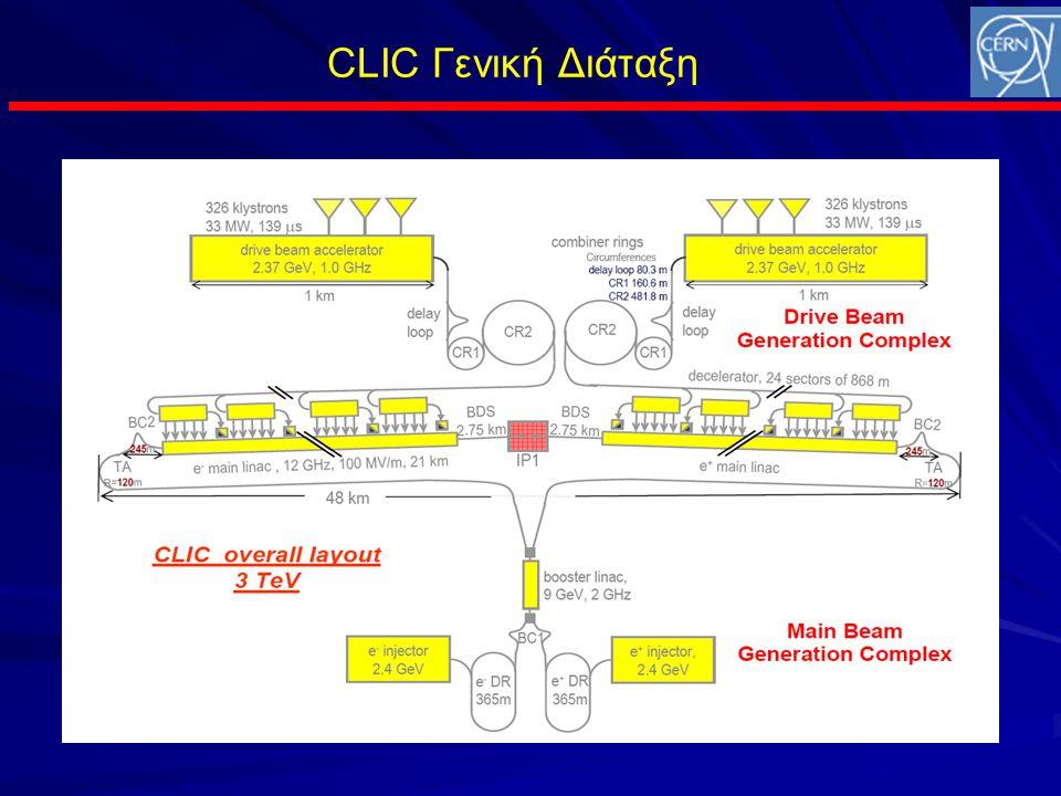 CLIC Γενική Διάταξη