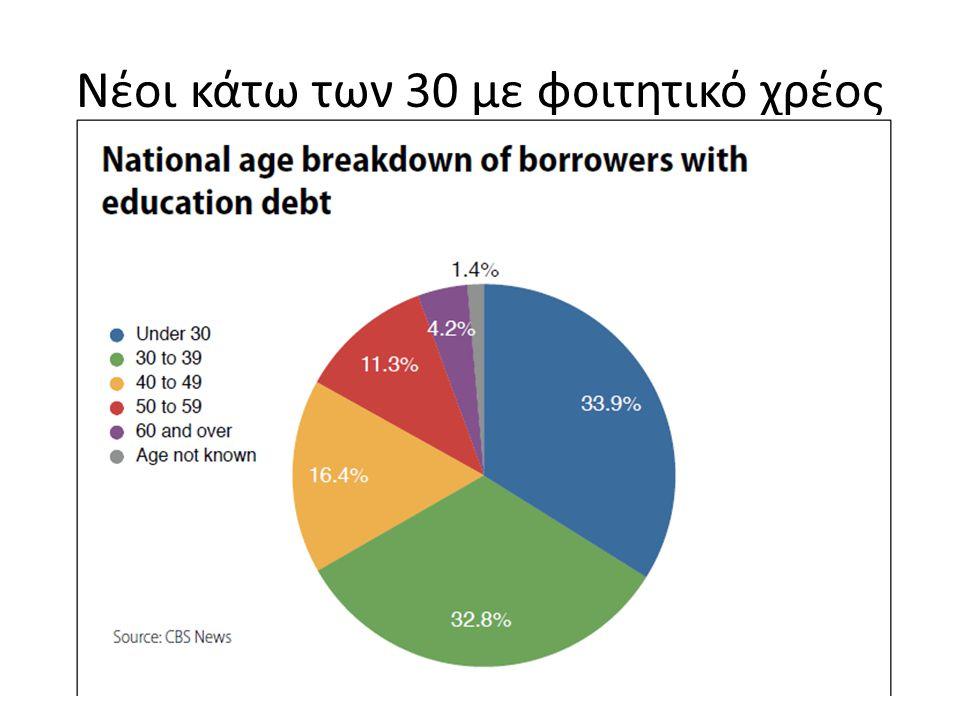 Νέοι κάτω των 30 με φοιτητικό χρέος