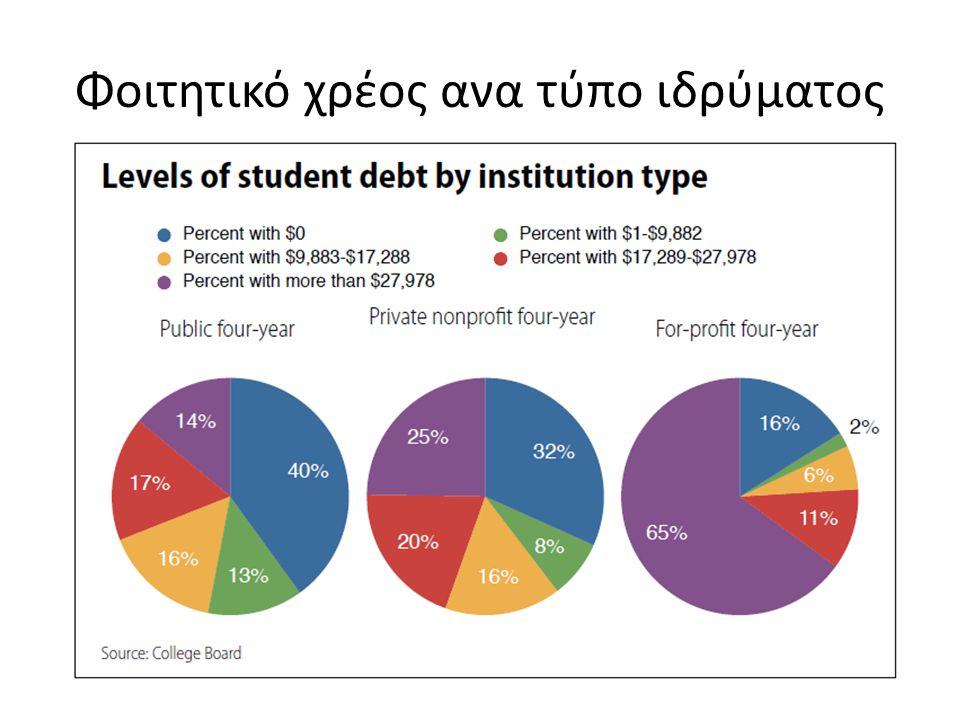 Φοιτητικό χρέος ανα τύπο ιδρύματος