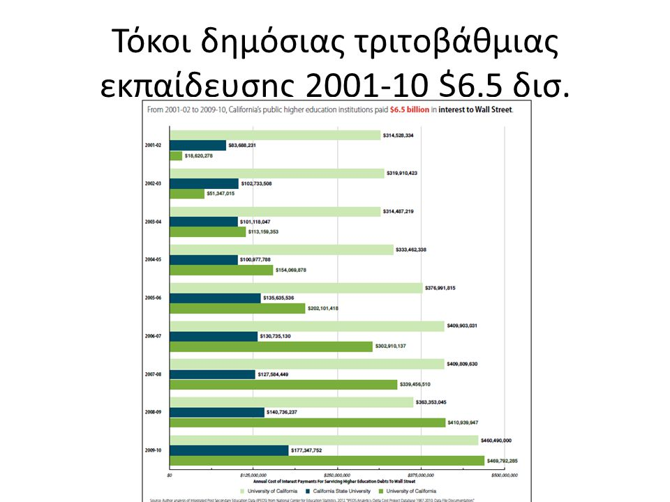 2009-10 Τόκοι $775 ανα φοιτητή