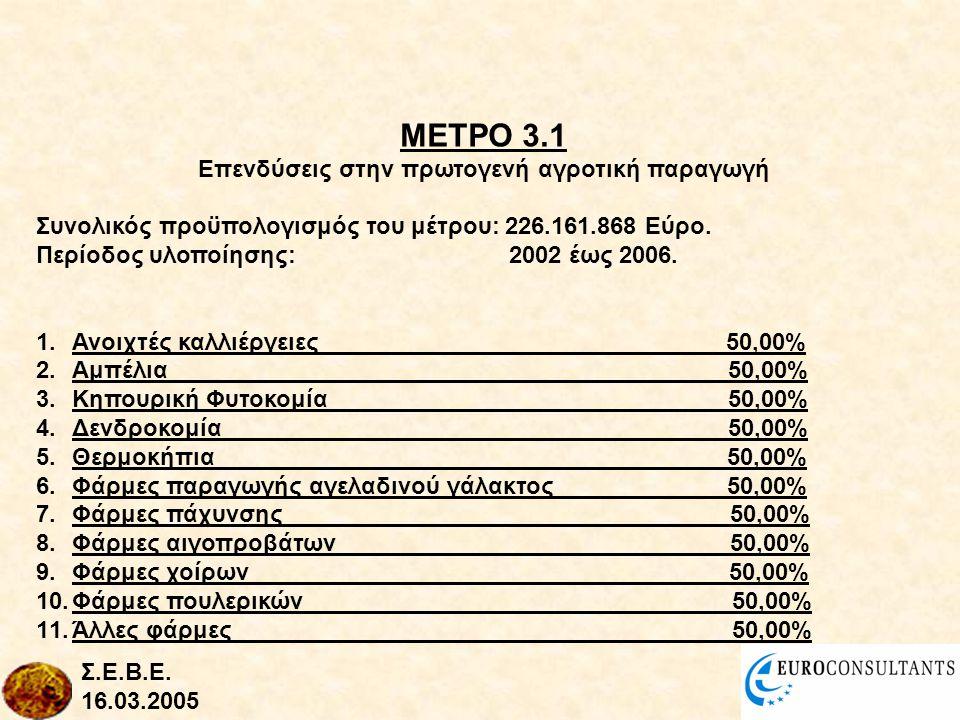 ΜΕΤΡΟ 3.1 Επενδύσεις στην πρωτογενή αγροτική παραγωγή Συνολικός προϋπολογισμός του μέτρου: 226.161.868 Εύρο.