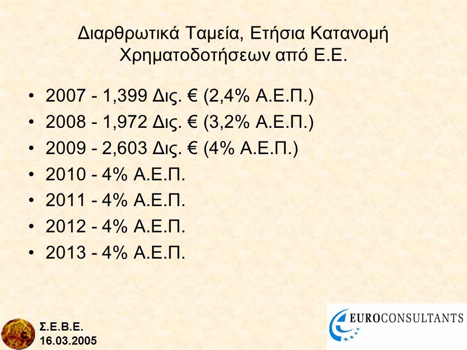 Διαρθρωτικά Ταμεία, Ετήσια Κατανομή Χρηματοδοτήσεων από Ε.Ε.