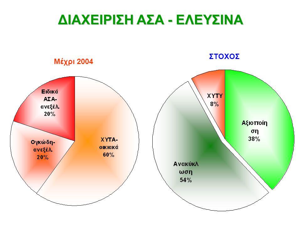 ΔΙΑΧΕΙΡΙΣΗ ΑΣΑ - ΕΛΕΥΣΙΝΑ Μέχρι 2004 ΣΤΟΧΟΣ